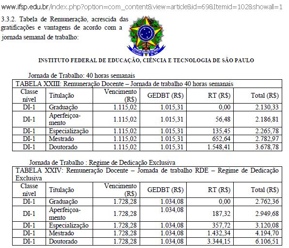IFSP – Tabela de Remuneração